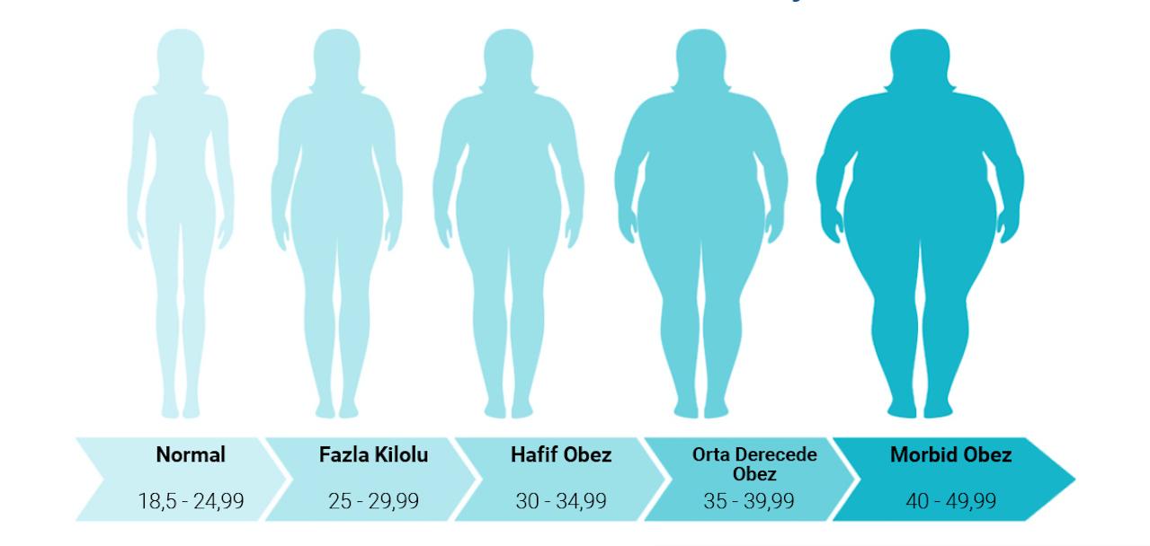 obezite tedavi aşama